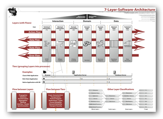 7 layer software architecture for Layer 7 architecture