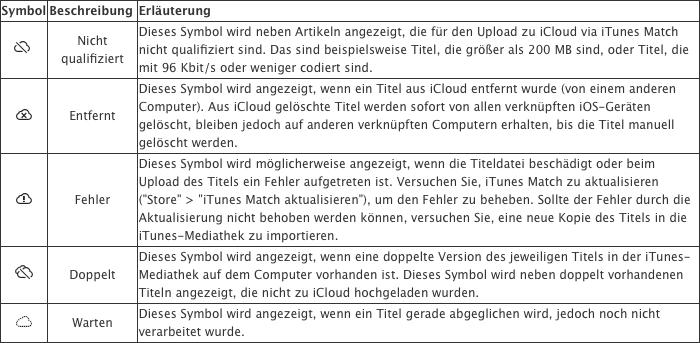 iTunes-Match Wolkensymbolik